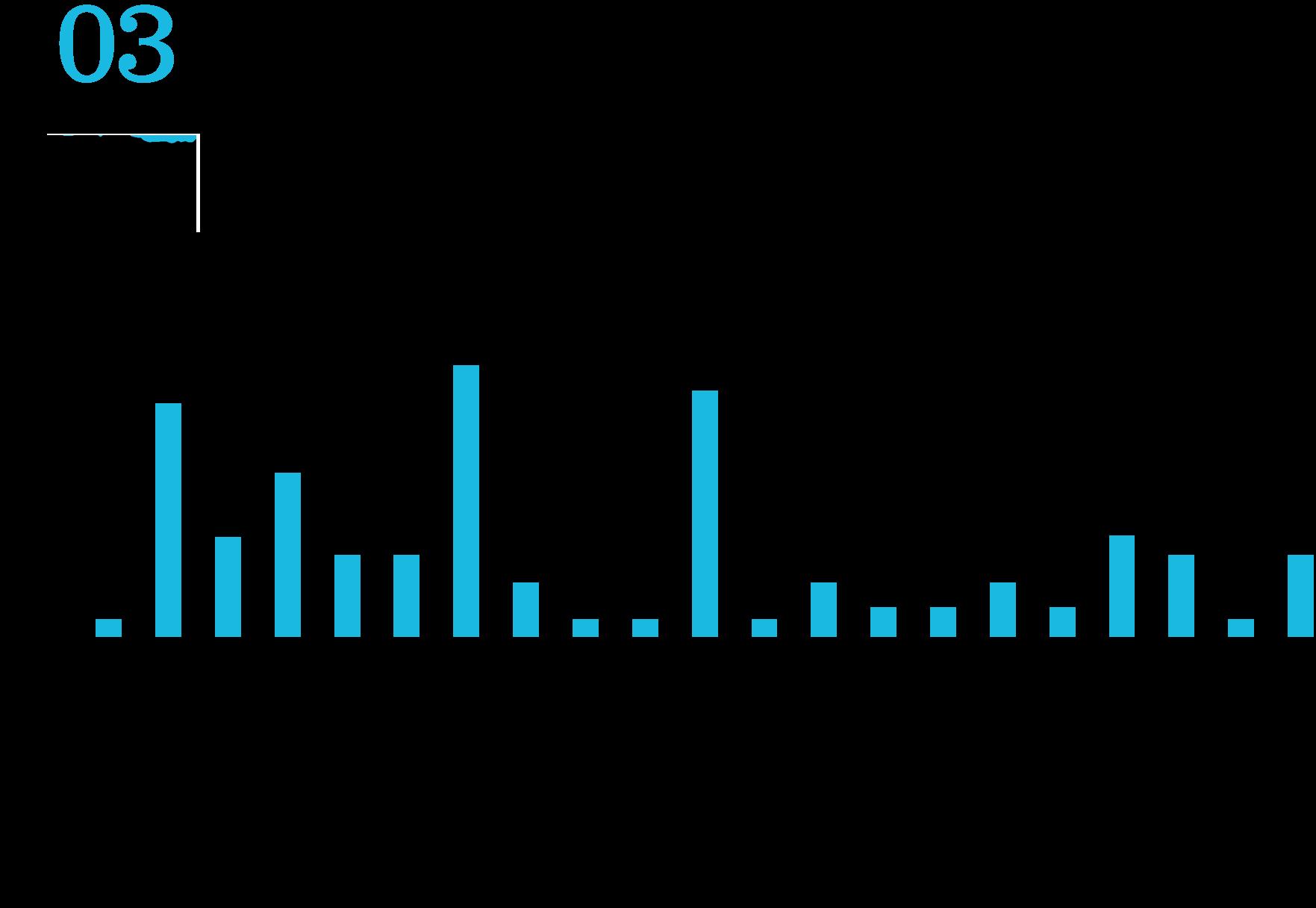 前職業界 Slerはもちろん、金融業界から転職する方も。通信インフラ SIer WEBサービス コンサルティング・シンクタンク 税理士法人・監査法人 総合電機メーカー 製造メーカー 自動車メーカー 食品 印刷 金融 商社 流通・小売 物流 アパレル エネルギー 鉄道 マスコミ・クリエイティブ マーケティング 警備 その他サービス